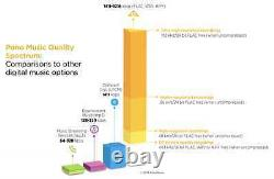 Pono RARE High Resolution Music Player- LIMITED EDITION 182 of 325 DAVE MATTHEWS
